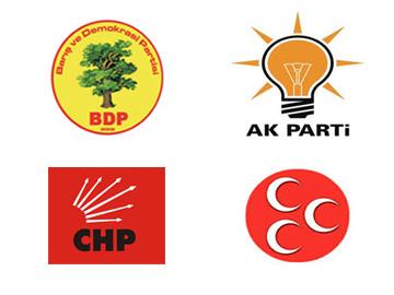 Եվրոպան` Թուրքիայի քաղաքական կուսակցությունների տեսանկյունից